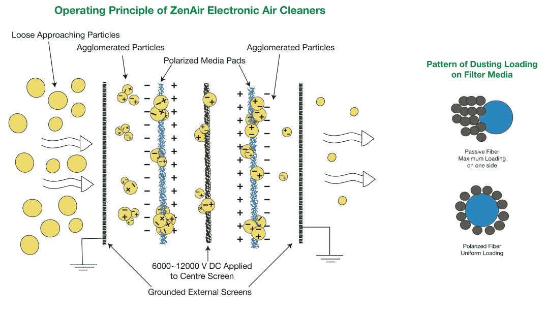 ZenAir-Operating-Principle